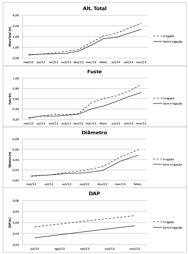 gráficos que mostram Dados médios de crescimento de plantas de Khaya ivorensis - atual Khaya grandifoliola (altura total, altura de fuste, diâmetro do coleto e diâmetro à altura do fuste), dos dois aos vinte meses no campo, em Bonfinópolis, GO.